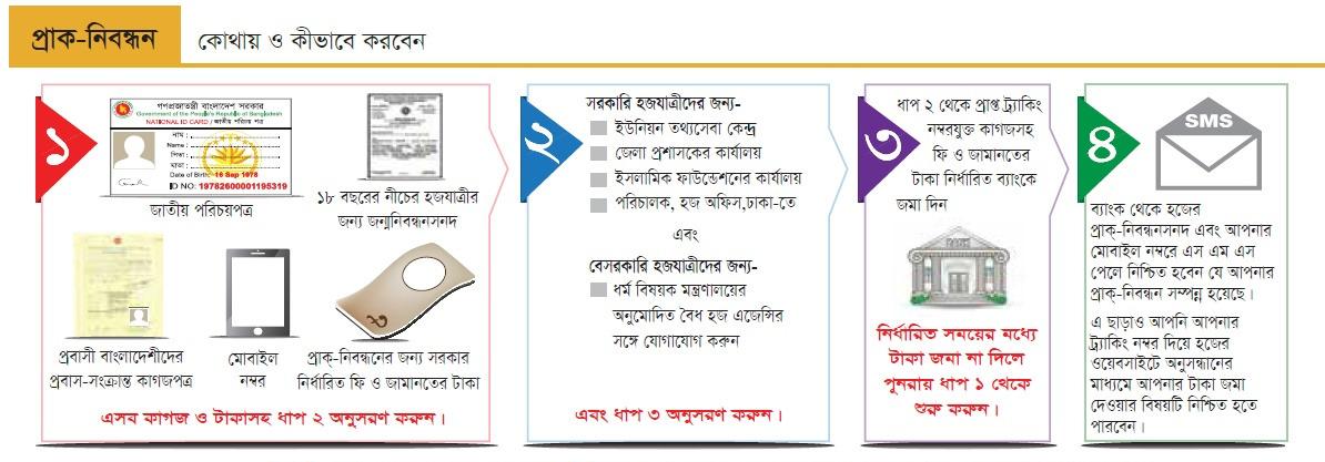 Pre registration process — Bangladesh Hajj Management Portal